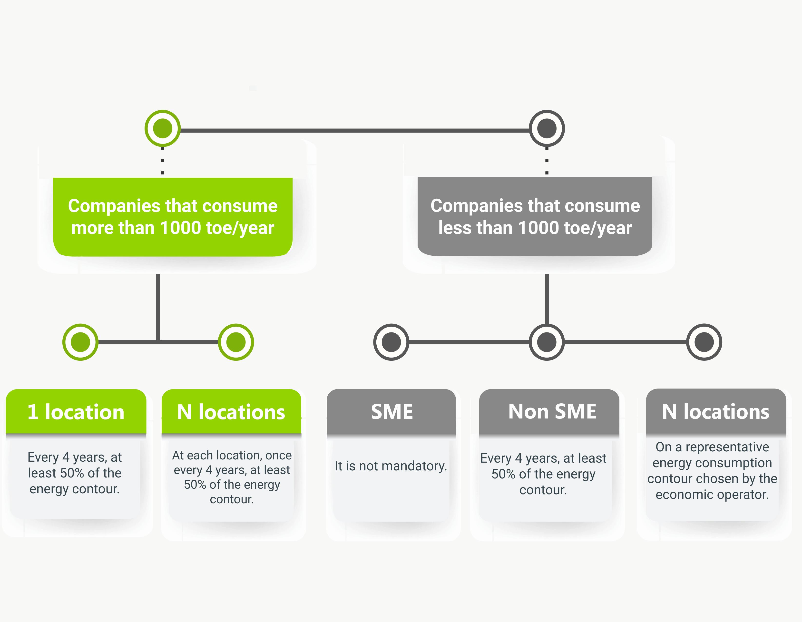 Complex Energy Audit